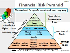 Many types of investments exist and some are riskier than others