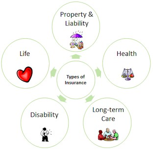 Types of insurance: Property & Liability, Health, Long-term care, disability & life