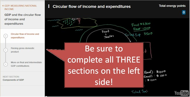 KHAN Academy GDP tutorial, be sure to complete all three sections!